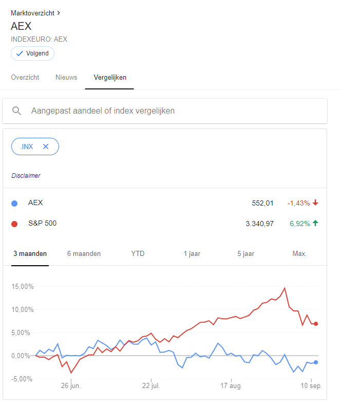 Koersen vergelijken met Google Finance